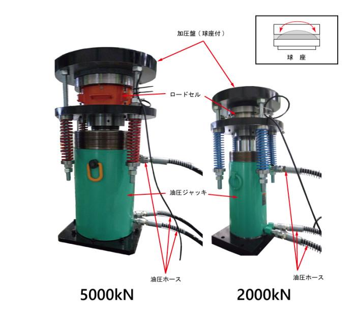 油圧ジャッキ(5000kN・2000kN