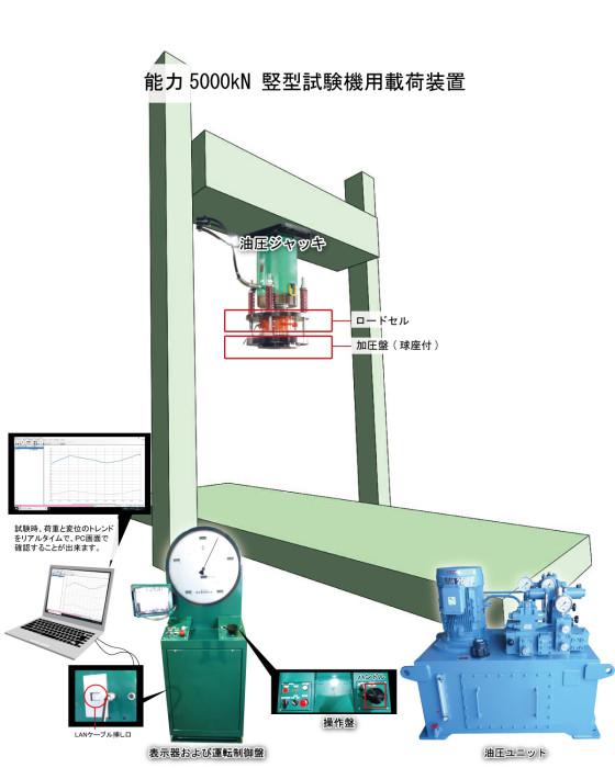 5000kN試験機用載荷装置(イ